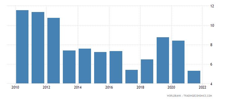 djibouti net oda received percent of gni wb data