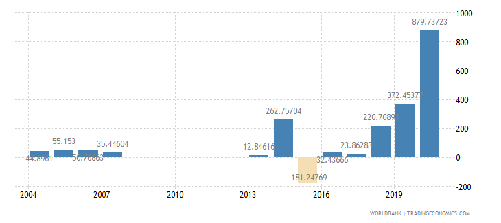 djibouti net oda received percent of gross capital formation wb data