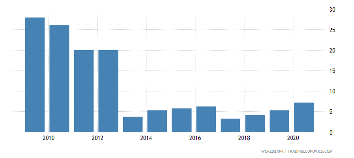 djibouti net oda received percent of imports of goods and services wb data