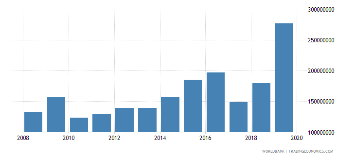 djibouti net official development assistance and official aid received constant 2007 us dollar wb data