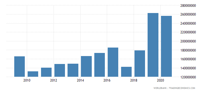 djibouti net official development assistance and official aid received us dollar wb data