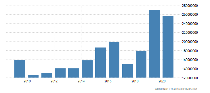 djibouti net official development assistance received constant 2007 us dollar wb data