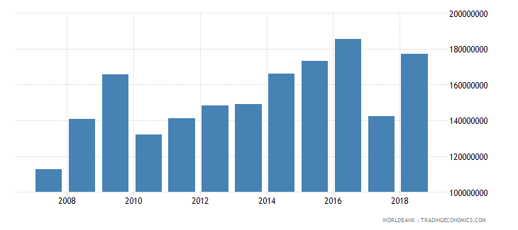 djibouti net official development assistance received current us$ cd1 wb data