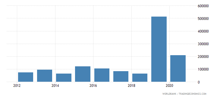 djibouti net official flows from un agencies ilo current us$ wb data