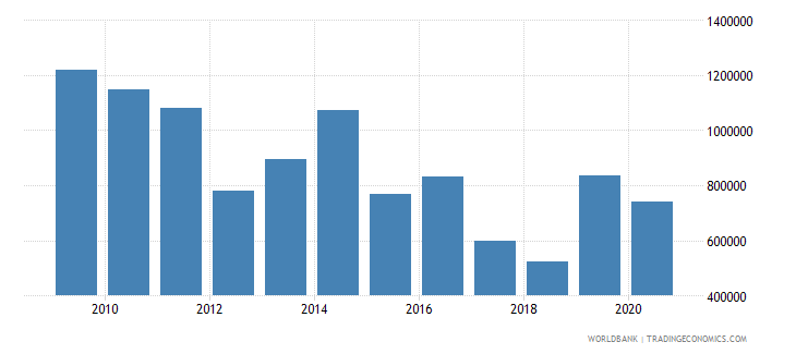 djibouti net official flows from un agencies undp us dollar wb data