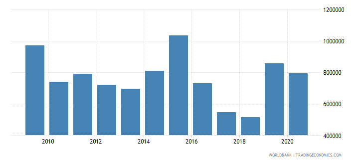 djibouti net official flows from un agencies unfpa us dollar wb data