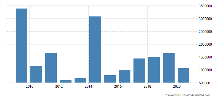 djibouti net official flows from un agencies wfp us dollar wb data