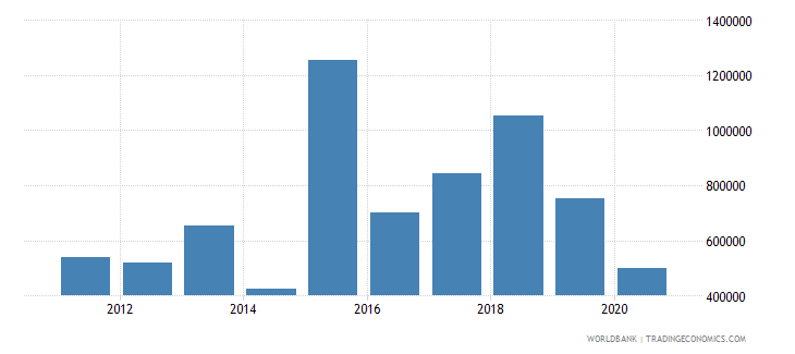 djibouti net official flows from un agencies who current us$ wb data