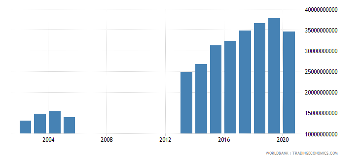djibouti net taxes on products current lcu wb data