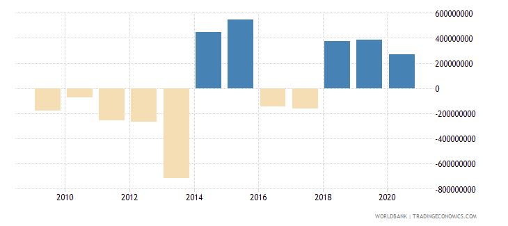 djibouti net trade in goods and services bop us dollar wb data
