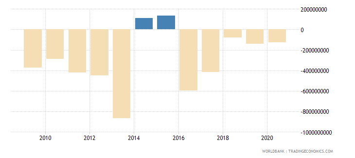 djibouti net trade in goods bop us dollar wb data