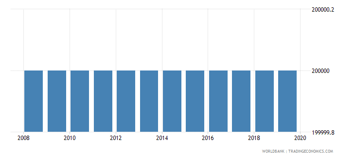 djibouti number of people who are undernourished wb data