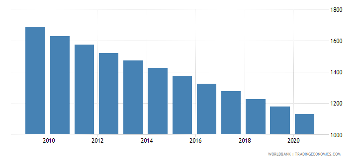 djibouti number of under five deaths wb data