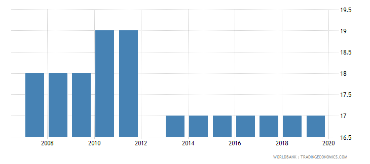 djibouti official entrance age to post secondary non tertiary education years wb data