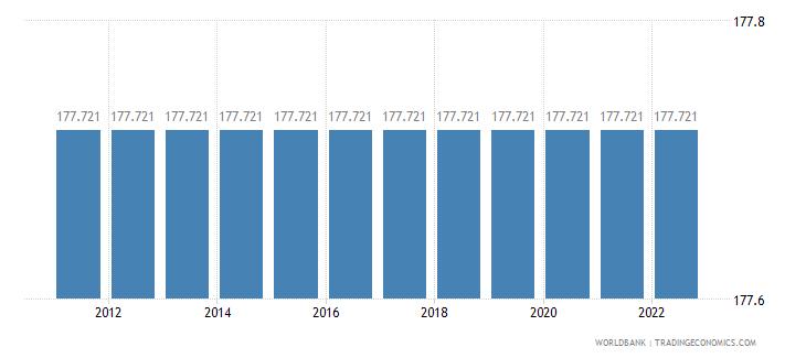 djibouti official exchange rate lcu per us dollar period average wb data
