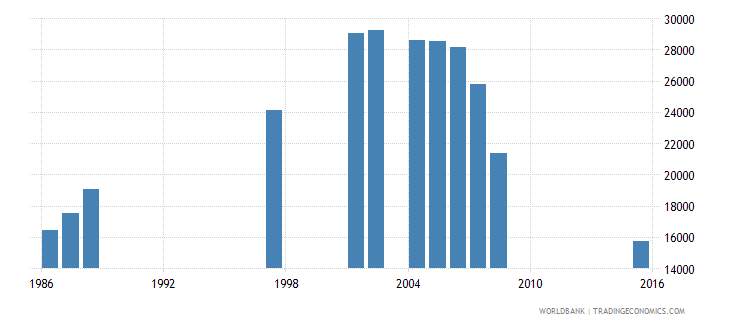 djibouti out of school adolescents of lower secondary school age female number wb data