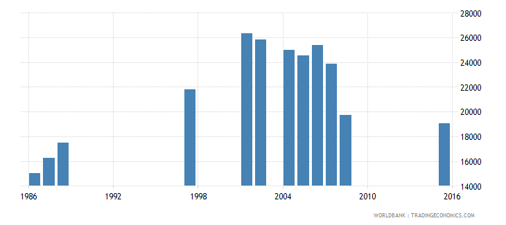djibouti out of school adolescents of lower secondary school age male number wb data
