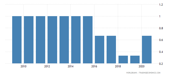 djibouti per capita gdp growth wb data