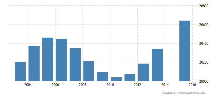 djibouti population age 11 total wb data