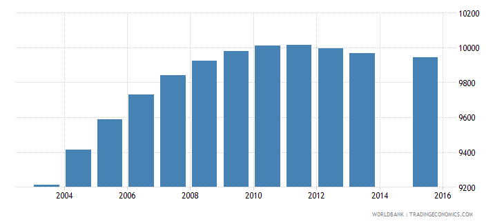 djibouti population age 15 female wb data