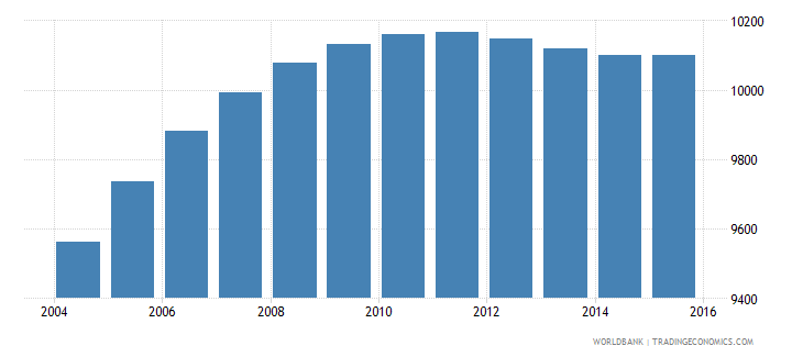 djibouti population age 15 male wb data