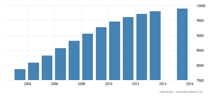 djibouti population age 20 female wb data