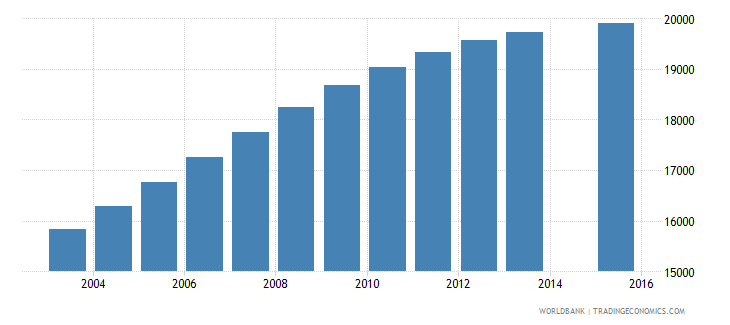 djibouti population age 20 total wb data
