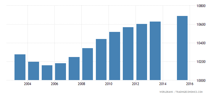 djibouti population age 4 female wb data