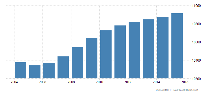 djibouti population age 4 male wb data