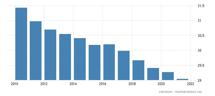 djibouti population ages 0 14 female percent of total wb data