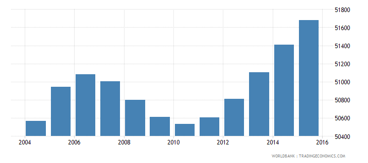djibouti population ages 10 14 male wb data