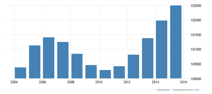 djibouti population ages 10 14 total wb data