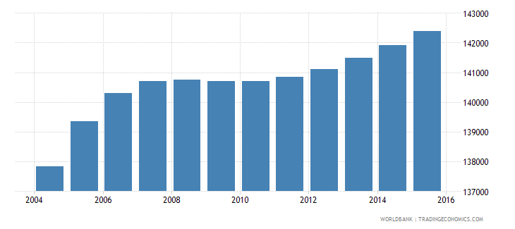 djibouti population ages 10 16 total wb data