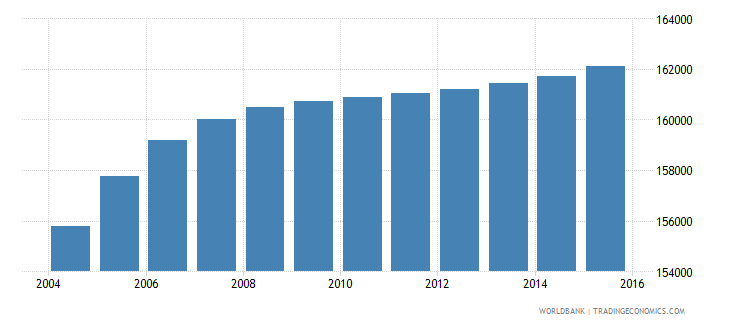 djibouti population ages 10 17 total wb data