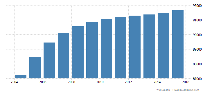 djibouti population ages 10 18 male wb data