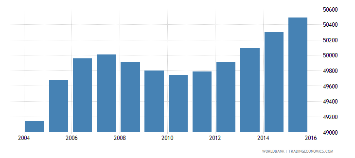djibouti population ages 11 15 female wb data