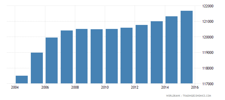 djibouti population ages 11 16 total wb data