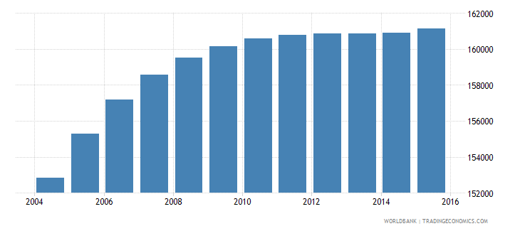 djibouti population ages 11 18 total wb data