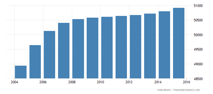 djibouti population ages 12 16 male wb data