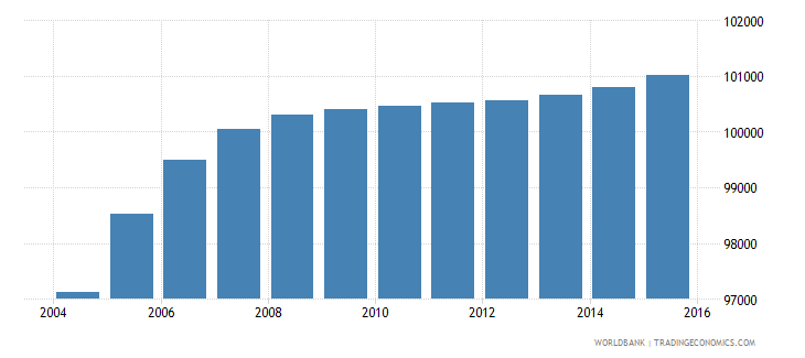 djibouti population ages 12 16 total wb data