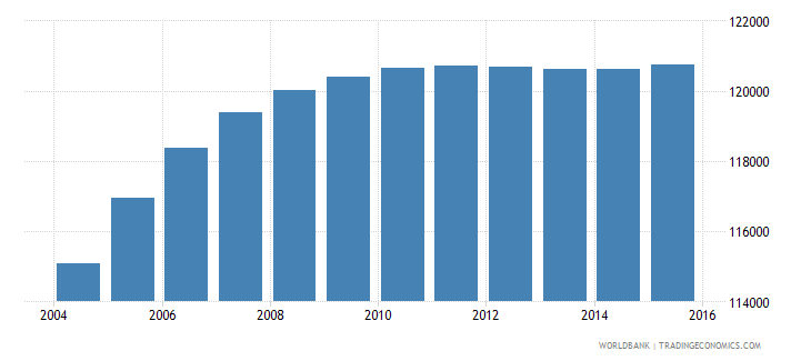 djibouti population ages 12 17 total wb data