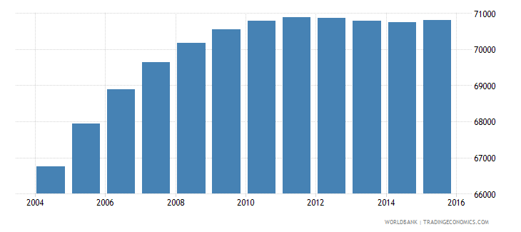 djibouti population ages 12 18 male wb data