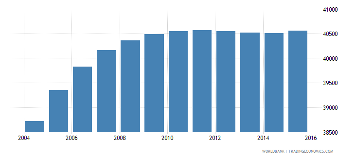 djibouti population ages 13 16 male wb data