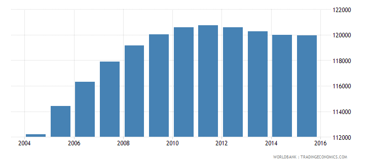 djibouti population ages 13 18 total wb data