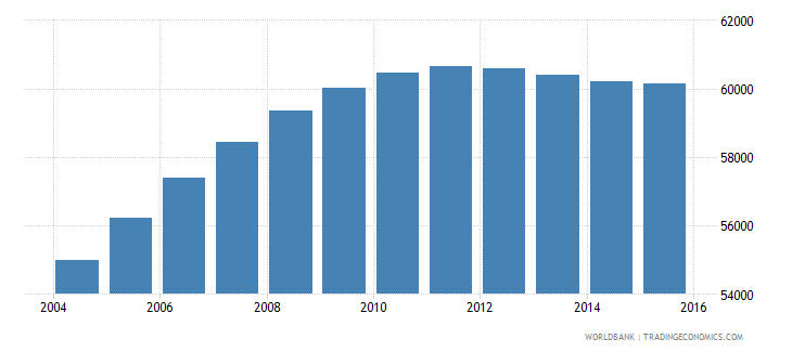 djibouti population ages 14 19 male wb data