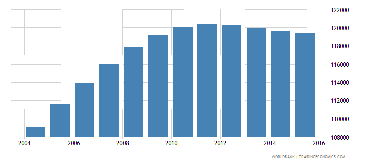 djibouti population ages 14 19 total wb data