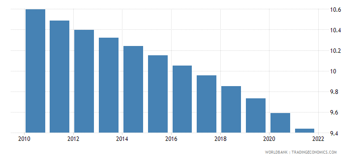 djibouti population ages 15 19 male percent of male population wb data