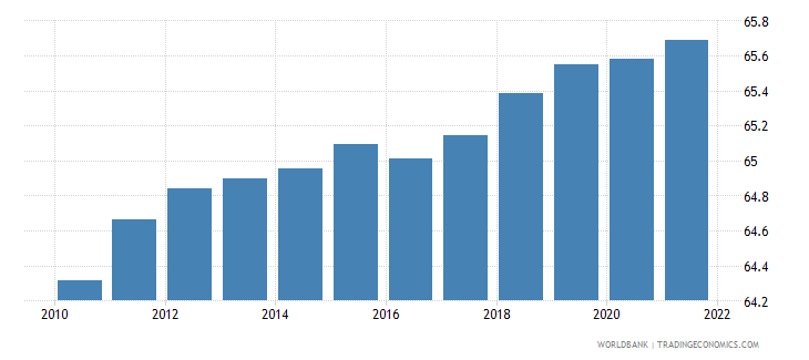 djibouti population ages 15 64 female percent of total wb data