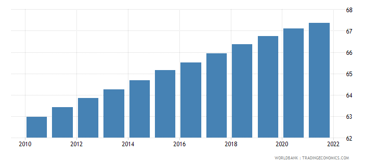 djibouti population ages 15 64 male percent of total wb data