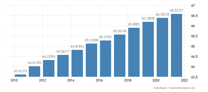 djibouti population ages 15 64 percent of total wb data